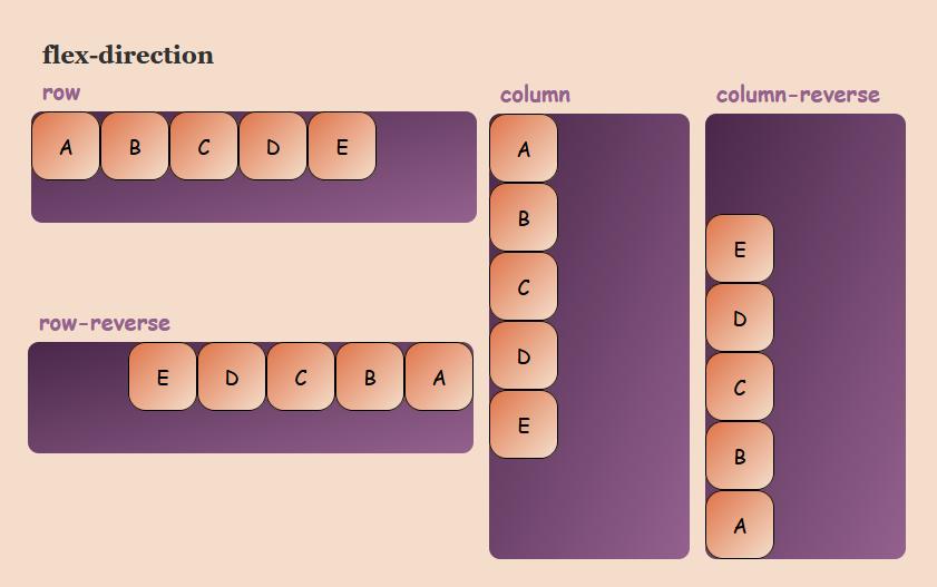 CSS flexbox flex-direction
